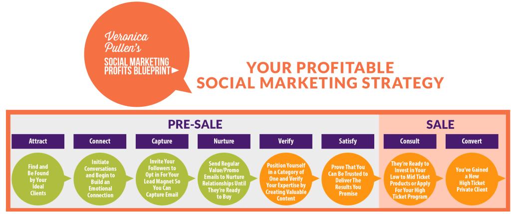 8 Steps to Profitable Social Media Marketing | Veronica Pullen